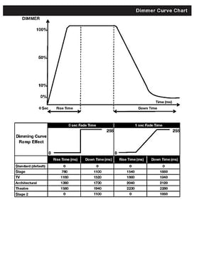 Dimmer Curve Chart