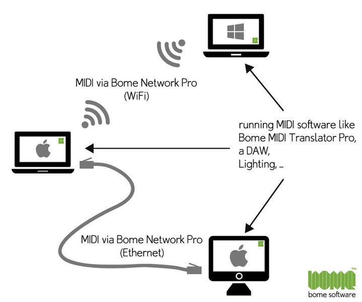 Bome Network Pro